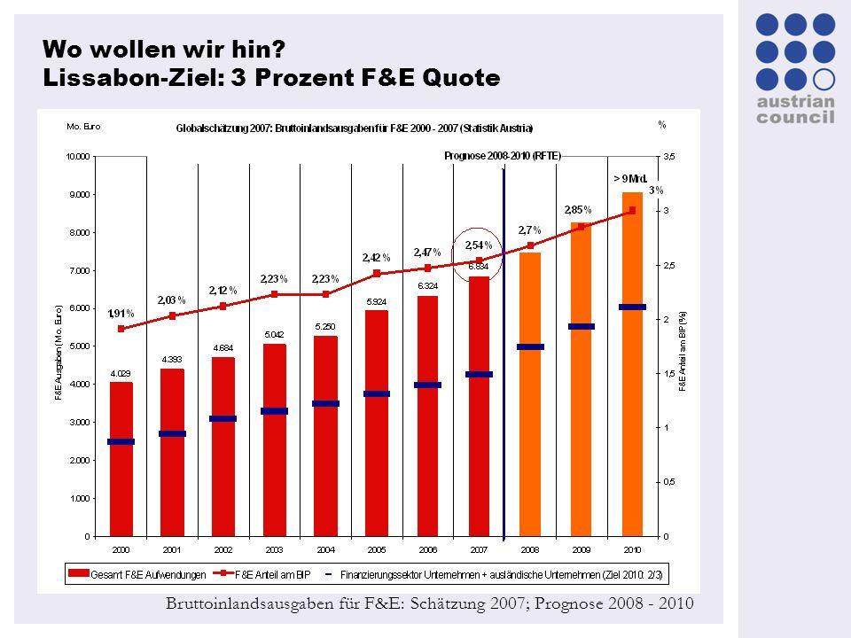 Wo wollen wir hin? Lissabon-Ziel: 3 Prozent F&E Quote Bruttoinlandsausgaben für F&E: Schätzung 2007; Prognose 2008 - 2010