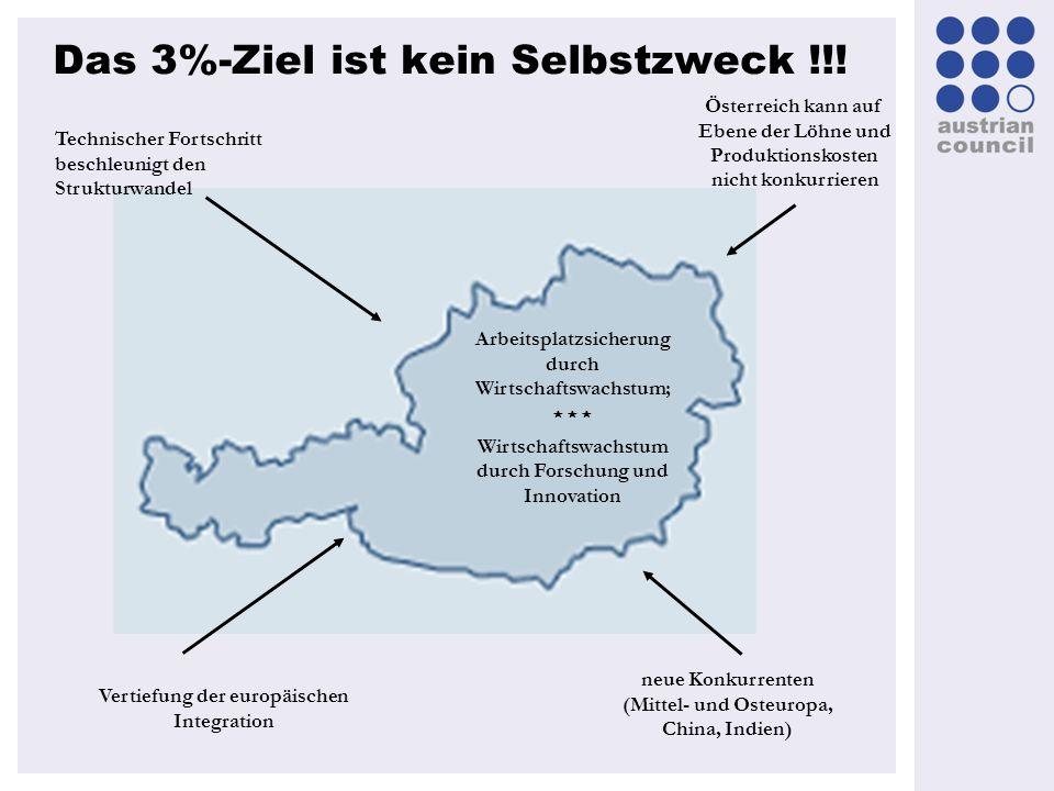 Das 3%-Ziel ist kein Selbstzweck !!! Technischer Fortschritt beschleunigt den Strukturwandel Arbeitsplatzsicherung durch Wirtschaftswachstum; Wirtscha