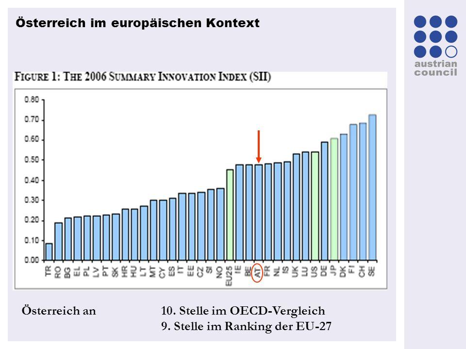 Österreich im europäischen Kontext Österreich an 10. Stelle im OECD-Vergleich 9. Stelle im Ranking der EU-27
