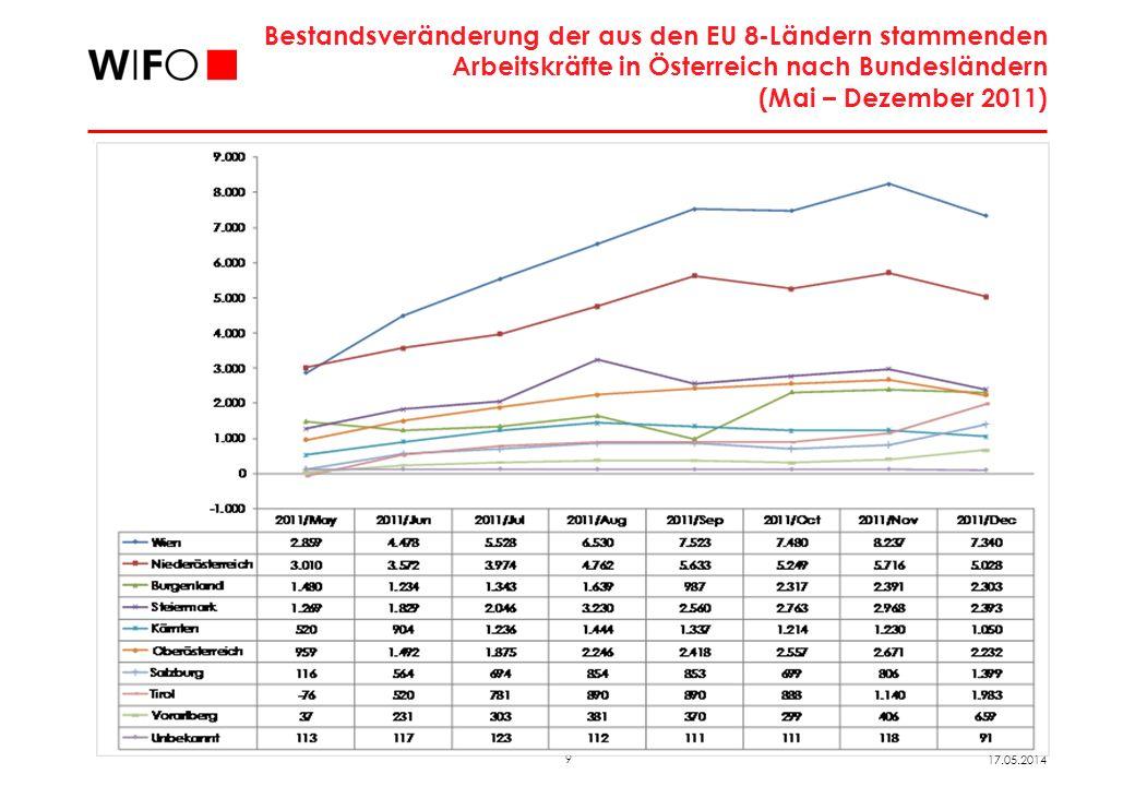 9 17.05.2014 Bestandsveränderung der aus den EU 8-Ländern stammenden Arbeitskräfte in Österreich nach Bundesländern (Mai – Dezember 2011)