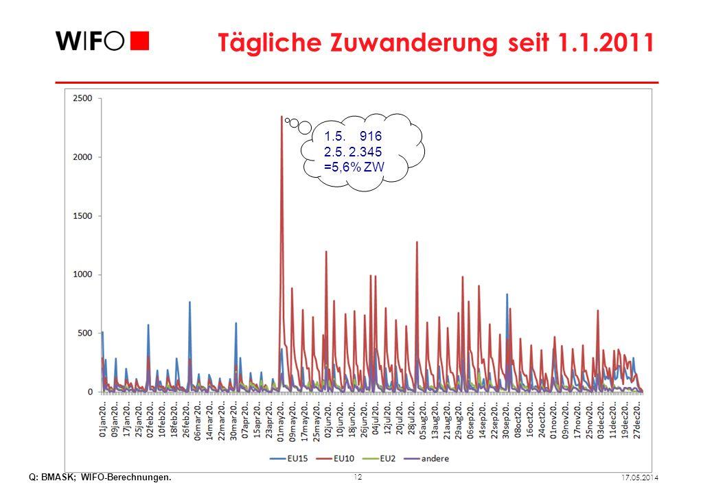 12 17.05.2014 Tägliche Zuwanderung seit 1.1.2011 1.5. 916 2.5. 2.345 =5,6% ZW Q: BMASK; WIFO-Berechnungen.