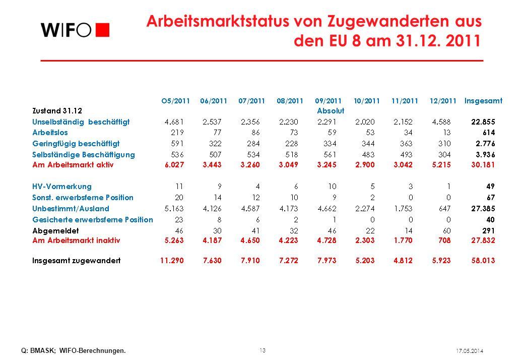 13 17.05.2014 Arbeitsmarktstatus von Zugewanderten aus den EU 8 am 31.12. 2011 Q: BMASK; WIFO-Berechnungen.