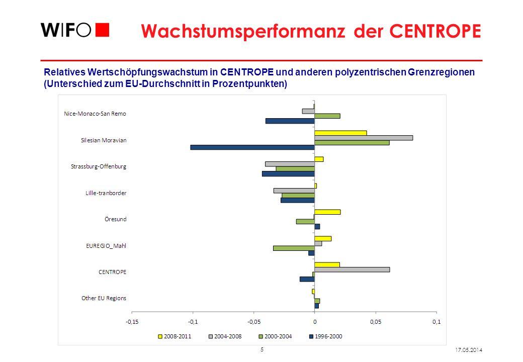 5 17.05.2014 Wachstumsperformanz der CENTROPE Relatives Wertschöpfungswachstum in CENTROPE und anderen polyzentrischen Grenzregionen (Unterschied zum