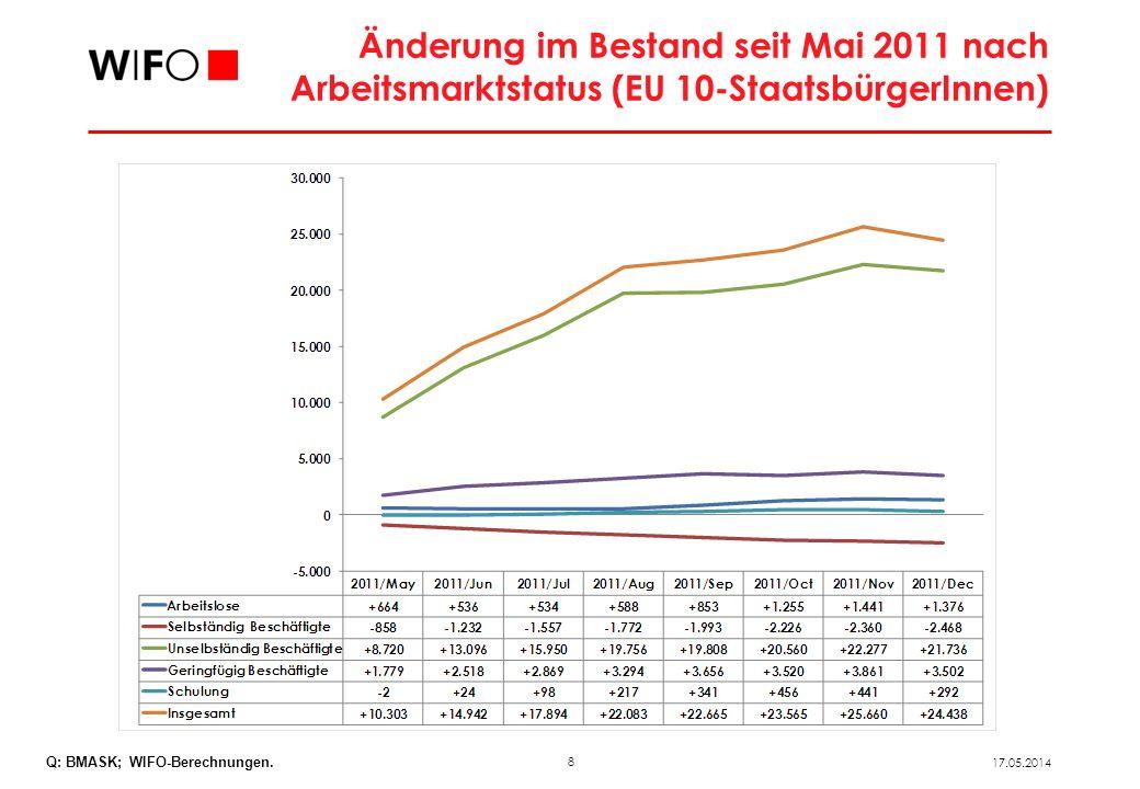 8 17.05.2014 Änderung im Bestand seit Mai 2011 nach Arbeitsmarktstatus (EU 10-StaatsbürgerInnen) Q: BMASK; WIFO-Berechnungen.