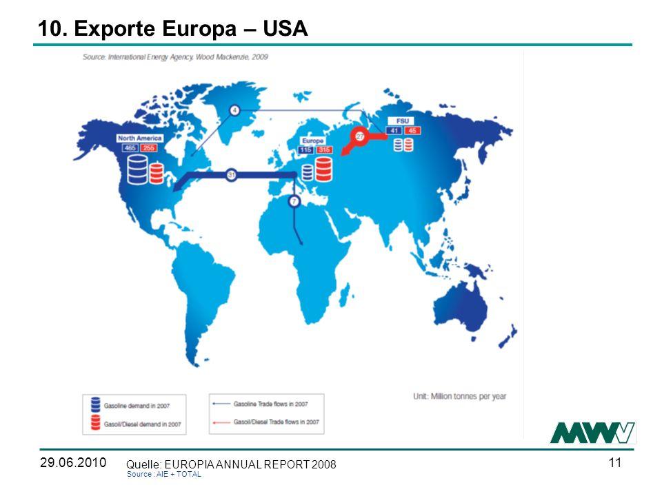 1129.06.2010 10. Exporte Europa – USA Source : AIE + TOTAL Quelle: EUROPIA ANNUAL REPORT 2008