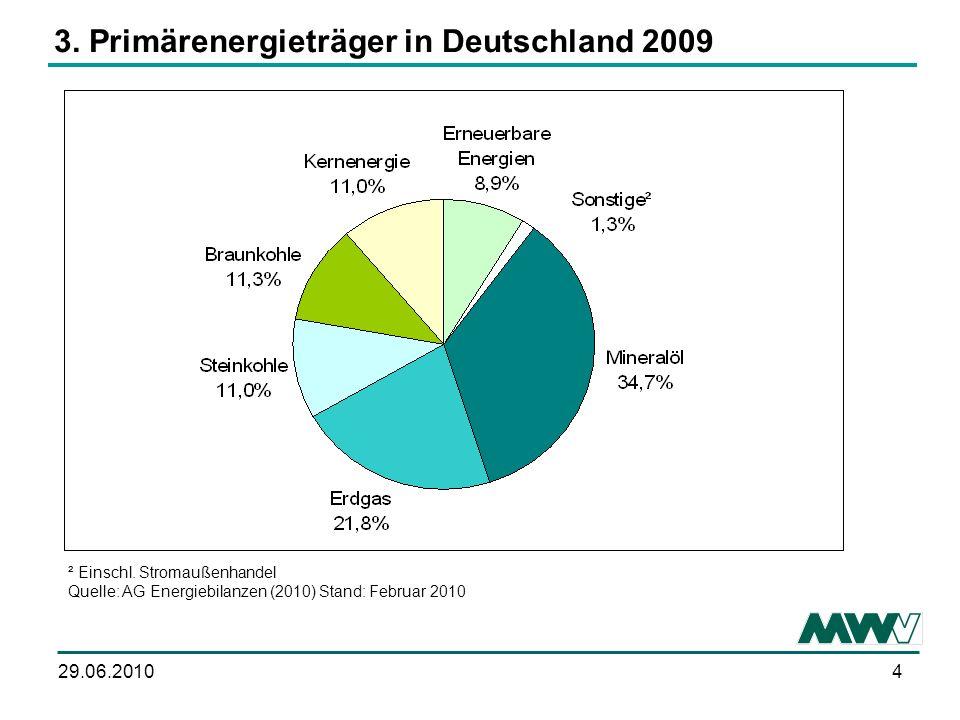 429.06.2010 ² Einschl.Stromaußenhandel Quelle: AG Energiebilanzen (2010) Stand: Februar 2010 3.