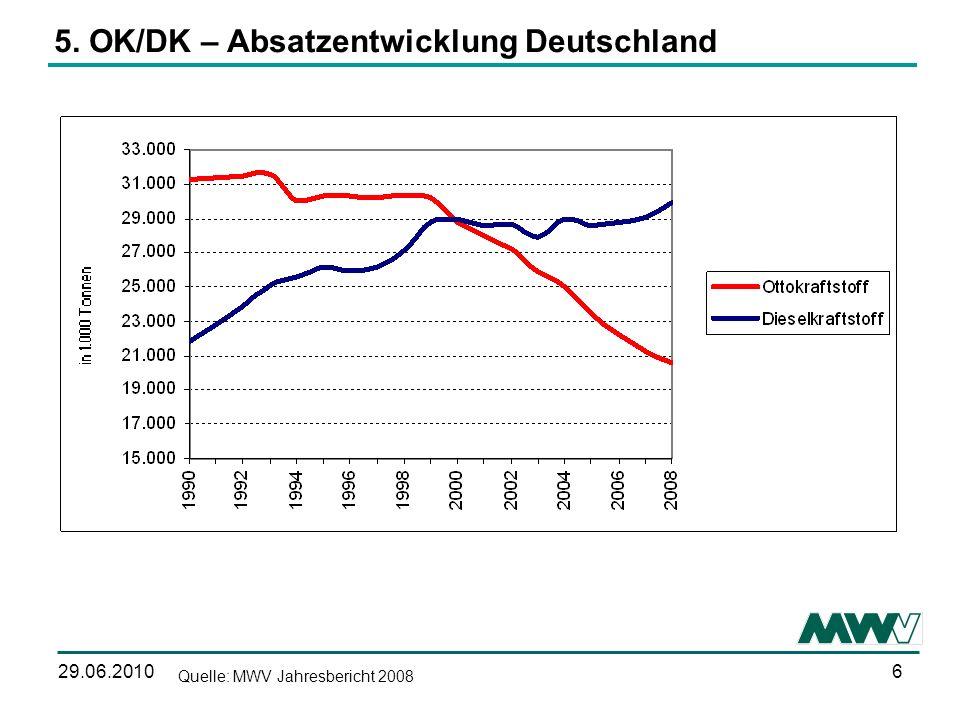 629.06.2010 5. OK/DK – Absatzentwicklung Deutschland Quelle: MWV Jahresbericht 2008