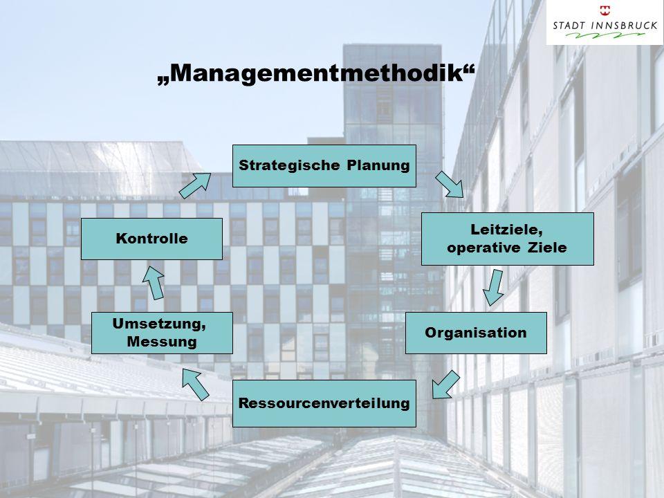 Managementmethodik Strategische Planung Leitziele, operative Ziele Organisation Ressourcenverteilung Umsetzung, Messung Kontrolle
