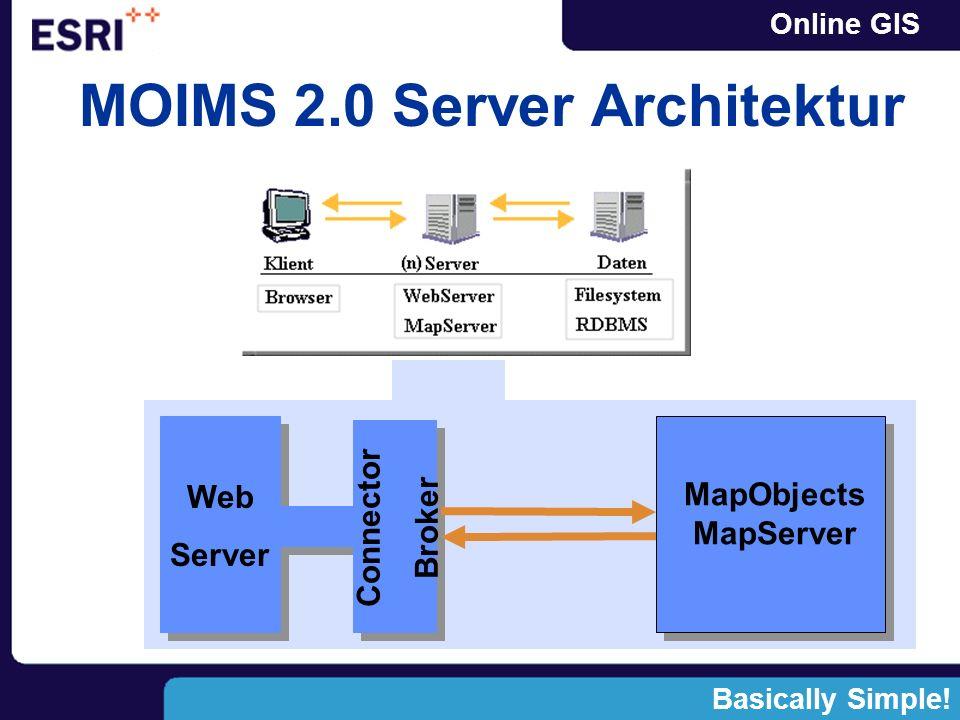 Online GISWebLink IMSLaunch IMSAdmin Web Server Internet/Intranet MOIMS 2.0 Komponenten ConnectorESRIMap(n).dll IMSLaunch MapObjectsMapServer IMSLaunch ESRIMap.ini IMSCatalog