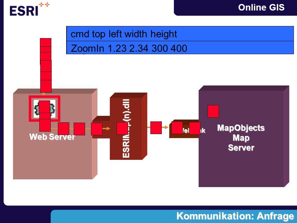 Online GIS Web Server MapObjectsMapServer ESRIMap(n).dll http://rosso.ourDomain.de/scripts/esrimap.dll?na me=W.. Kommunikation: Anfrage WebLink script