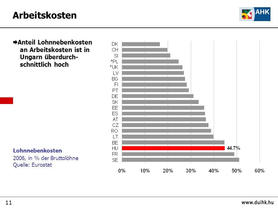 11 Lohnnebenkosten 2006, in % der Bruttolöhne Quelle: Eurostat Anteil Lohnnebenkosten an Arbeitskosten ist in Ungarn überdurch- schnittlich hoch Arbeitskosten