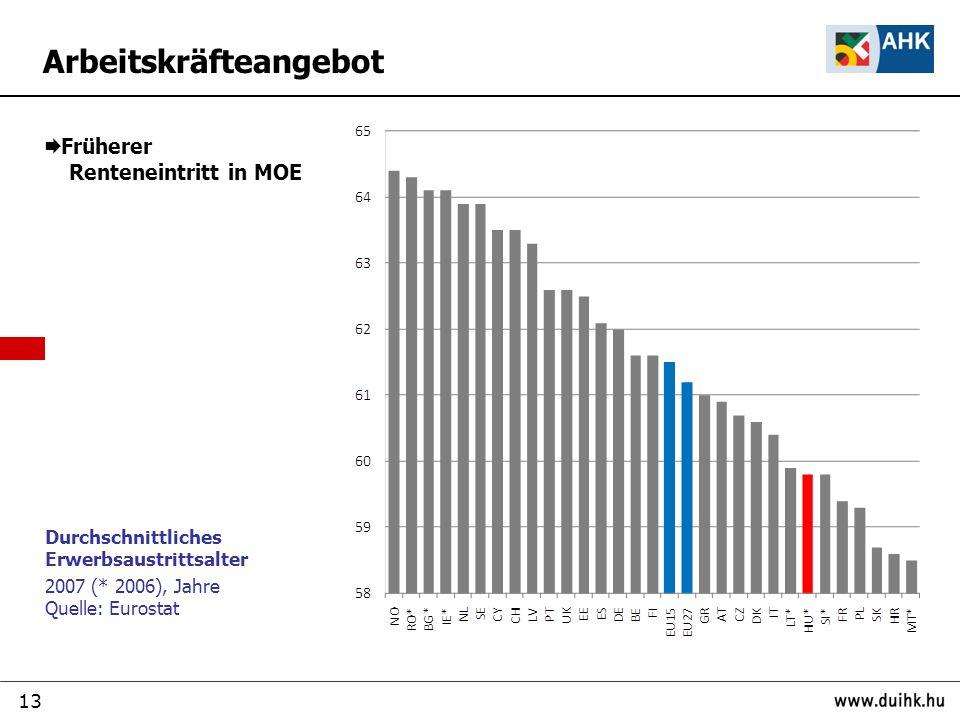 13 Arbeitskräfteangebot Durchschnittliches Erwerbsaustrittsalter 2007 (* 2006), Jahre Quelle: Eurostat Früherer Renteneintritt in MOE
