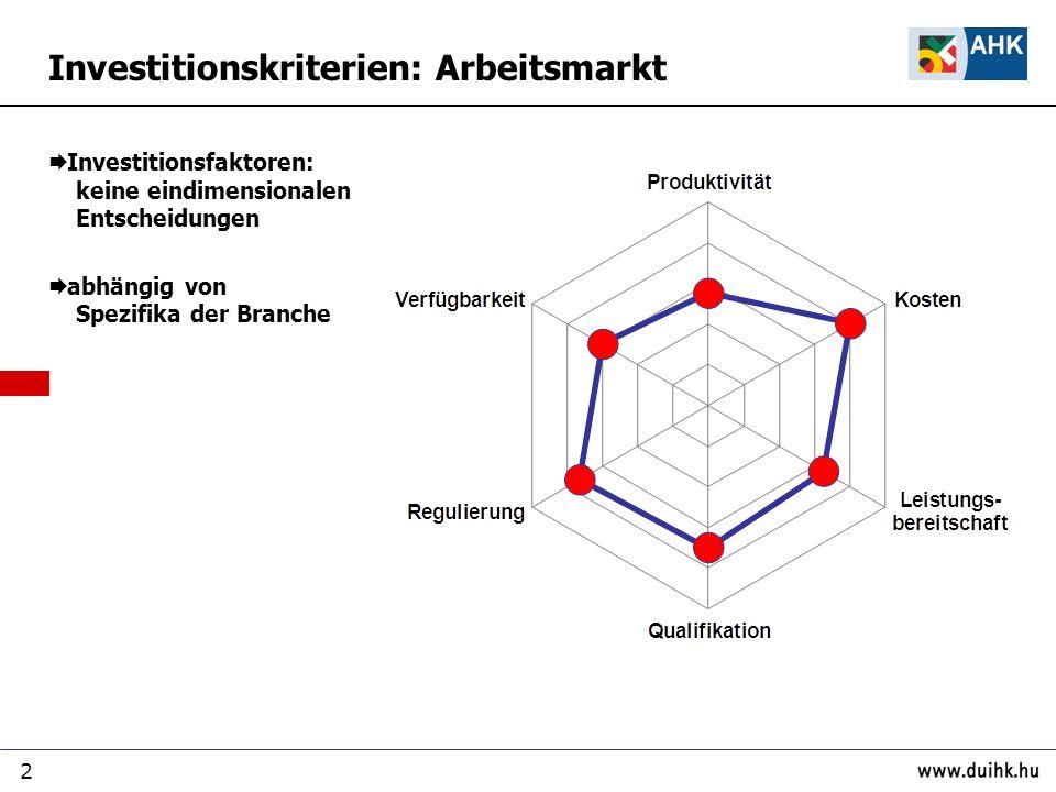 2 Investitionskriterien: Arbeitsmarkt Investitionsfaktoren: keine eindimensionalen Entscheidungen abhängig von Spezifika der Branche