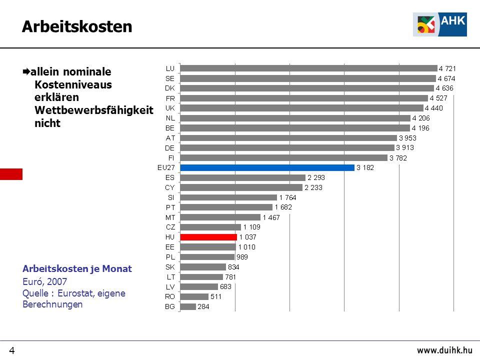 4 Arbeitskosten je Monat Euró, 2007 Quelle : Eurostat, eigene Berechnungen allein nominale Kostenniveaus erklären Wettbewerbsfähigkeit nicht Arbeitskosten