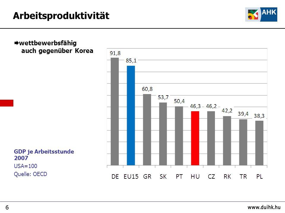 7 GDP je Beschäftigter 2008, KKS EU15=100 Quelle : Eurostat Rückstand teilweise kompensiert durch längere Arbeitszeit Arbeitsproduktivität