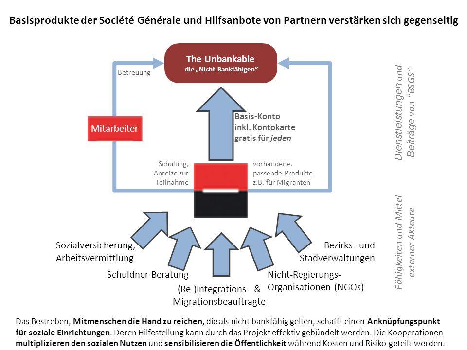 The Unbankable die Nicht-Bankfähigen Basisprodukte der Société Générale und Hilfsanbote von Partnern verstärken sich gegenseitig Basis-Konto inkl.