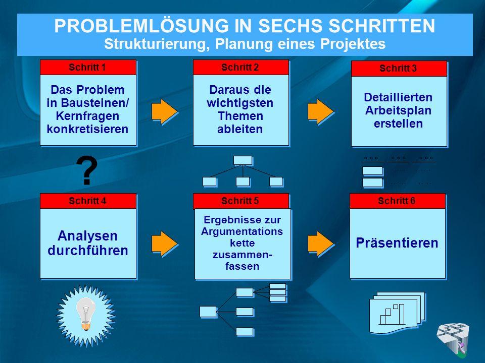 PROBLEMLÖSUNG IN SECHS SCHRITTEN Strukturierung, Planung eines Projektes ? * * * * * * * * * …... …… …… Schritt 4 Analysen durchführen Schritt 6 Präse