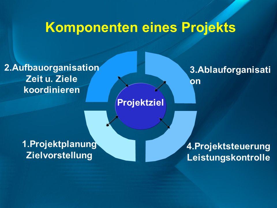 Komponenten eines Projekts Projektziel 3.Ablauforganisati on 4.Projektsteuerung Leistungskontrolle 1.Projektplanung Zielvorstellung 2.Aufbauorganisati