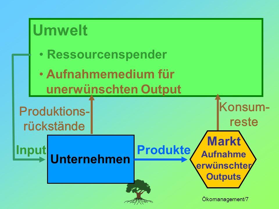 Ökomanagement/7 Umwelt Unternehmen Produktions- rückstände Konsum- reste ProdukteInput Markt Aufnahme erwünschter Outputs Ressourcenspender Aufnahmeme