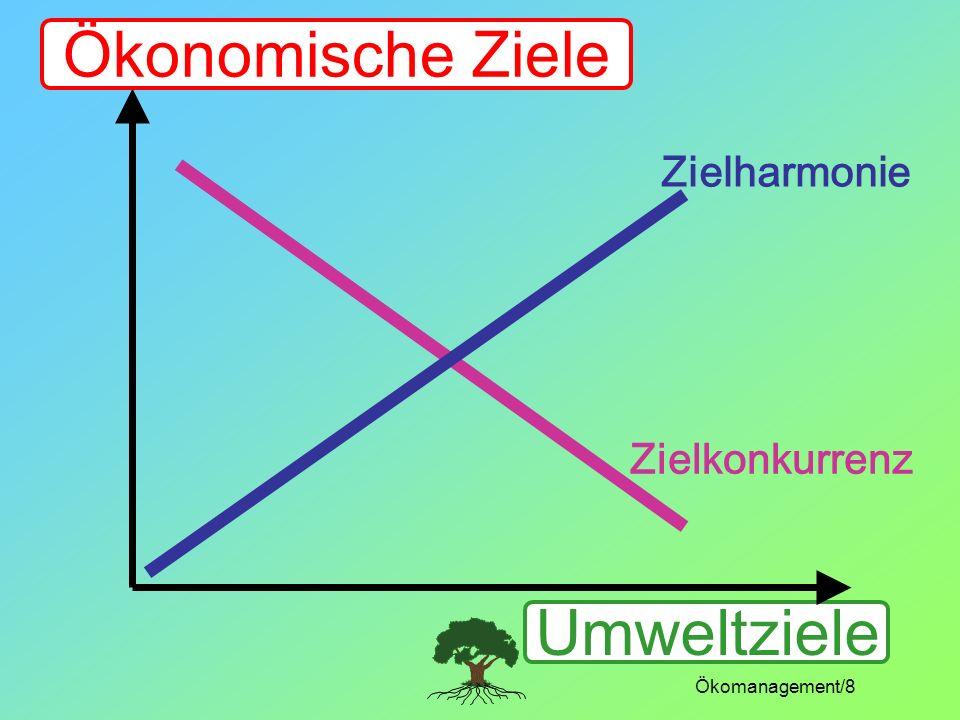 Ökomanagement/8 Umweltziele Zielharmonie Zielkonkurrenz Ökonomische Ziele