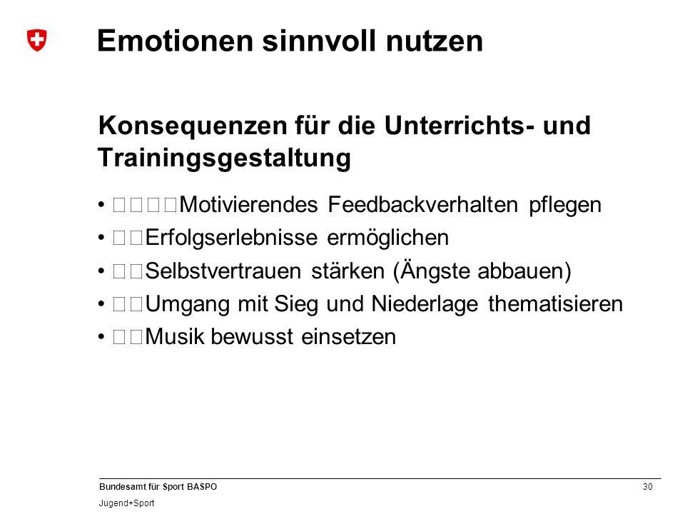 30 Bundesamt für Sport BASPO Jugend+Sport Emotionen sinnvoll nutzen Konsequenzen für die Unterrichts- und Trainingsgestaltung Motivierendes Feedba