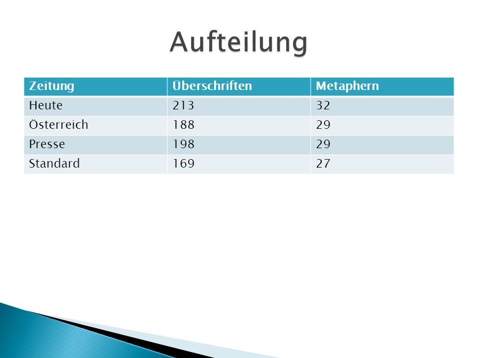 ZeitungÜberschriftenMetaphern Heute21332 Österreich18829 Presse19829 Standard16927