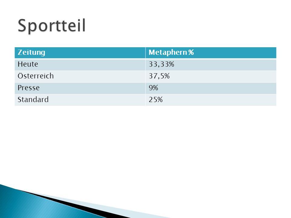 ZeitungMetaphern % Heute33,33% Österreich37,5% Presse9% Standard25%