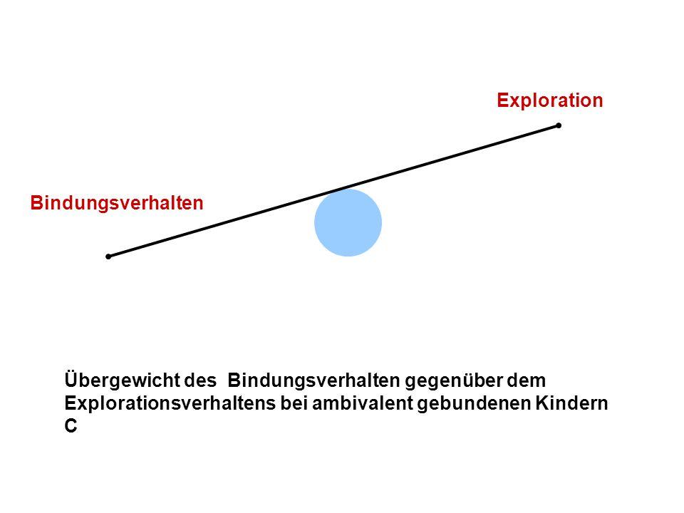 Bindungsdesorganisation Kind Stress Bindungsfigur Stress Zusammenbruch von organisierten Verhaltensstrategien Erscheinungsformen im Kleinkindalter Erscheinungsformen im Kindes- und Jugendalter