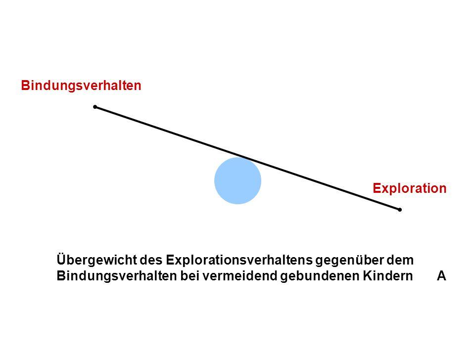 Exploration Bindungsverhalten Übergewicht des Bindungsverhalten gegenüber dem Explorationsverhaltens bei ambivalent gebundenen Kindern C