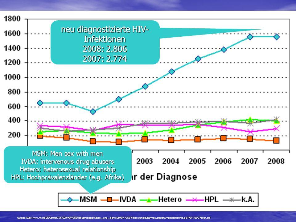 Quelle: http://www.rki.de/DE/Content/InfAZ/H/HIVAIDS/Epidemiologie/Daten__und__Berichte/HIV-AIDS-Folien,templateId=raw,property=publicationFile.pdf/HI