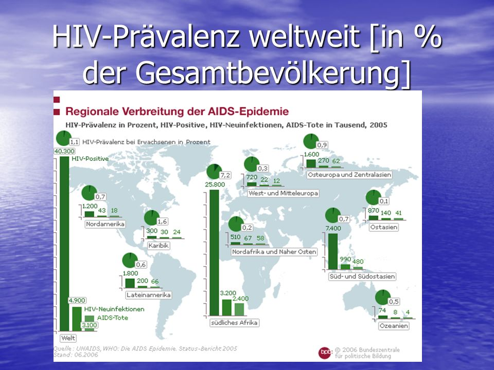HIV-Prävalenz weltweit [in % der Gesamtbevölkerung]