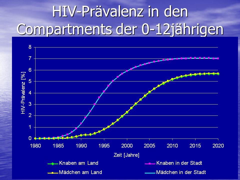 HIV-Prävalenz in den Compartments der 0-12jährigen