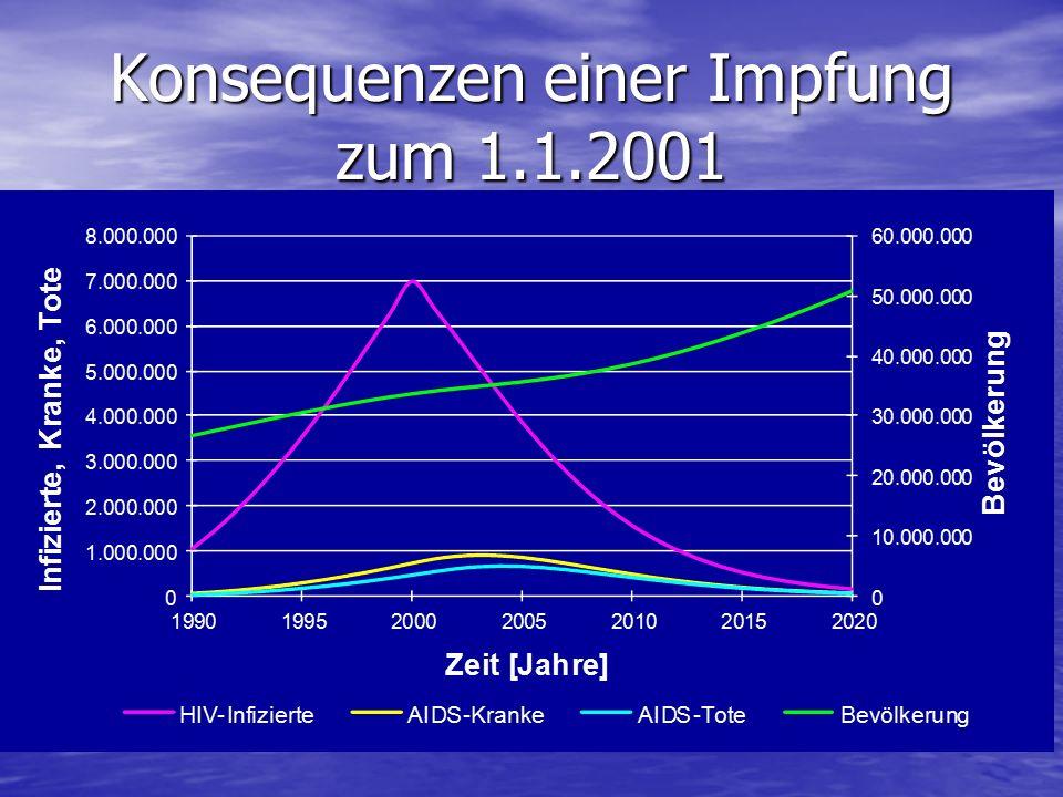 Konsequenzen einer Impfung zum 1.1.2001