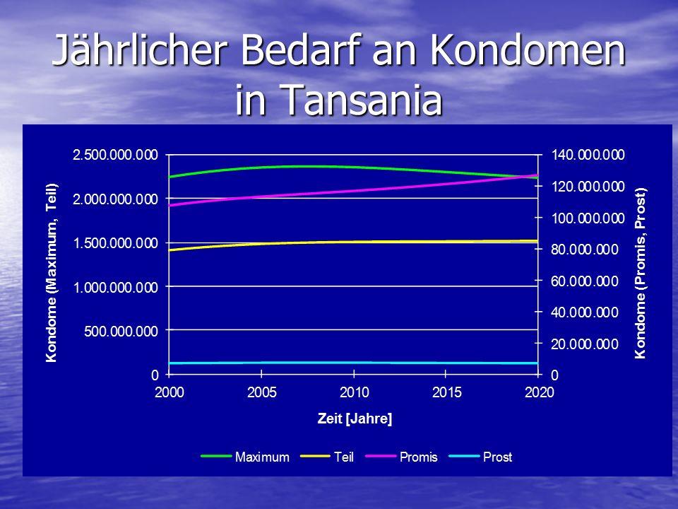 Jährlicher Bedarf an Kondomen in Tansania