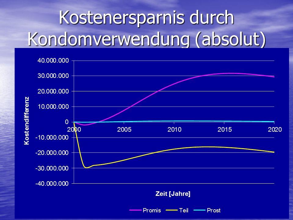 Kostenersparnis durch Kondomverwendung (absolut)