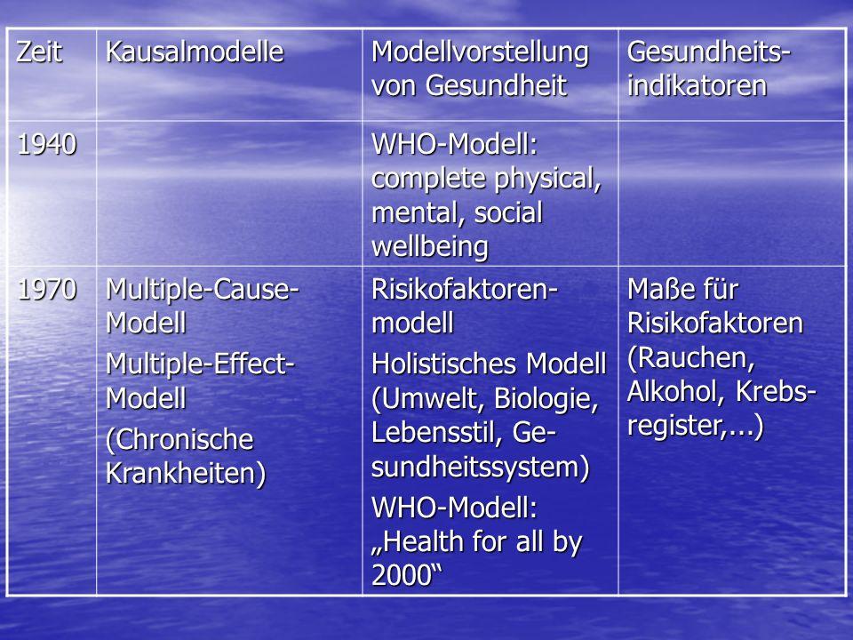 ZeitKausalmodelle Modellvorstellung von Gesundheit Gesundheits- indikatoren 1940 WHO-Modell: complete physical, mental, social wellbeing 1970 Multiple