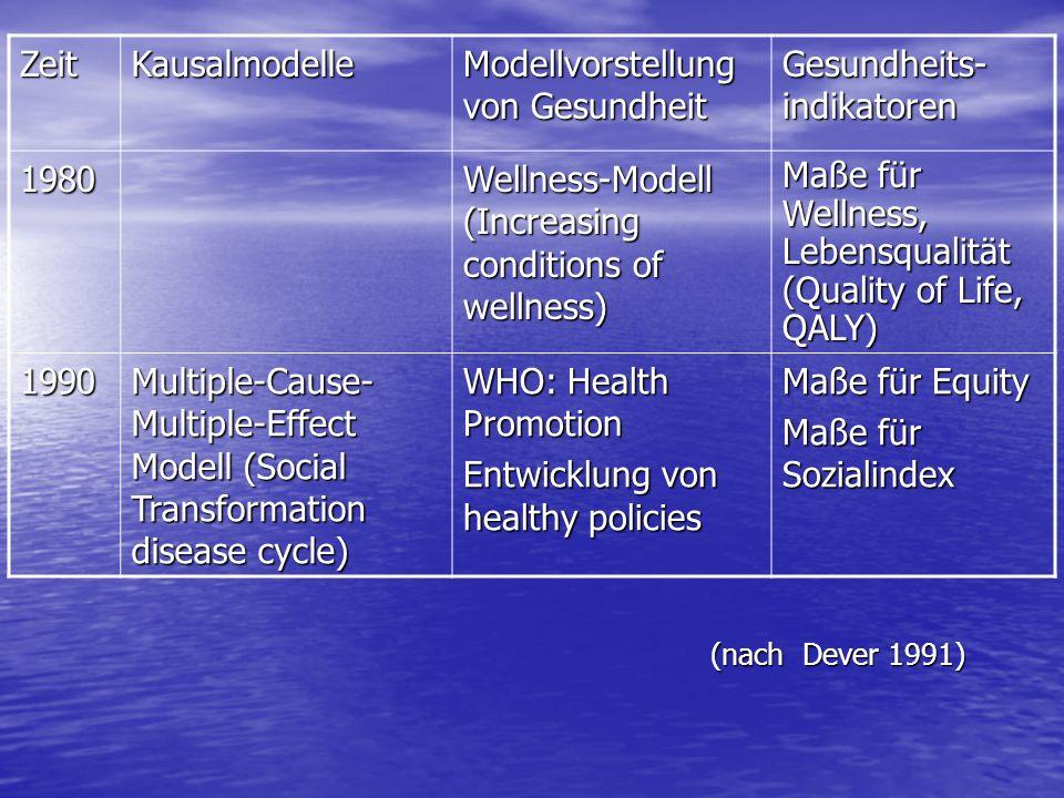 ZeitKausalmodelle Modellvorstellung von Gesundheit Gesundheits- indikatoren 1980 Wellness-Modell (Increasing conditions of wellness) Maße für Wellness