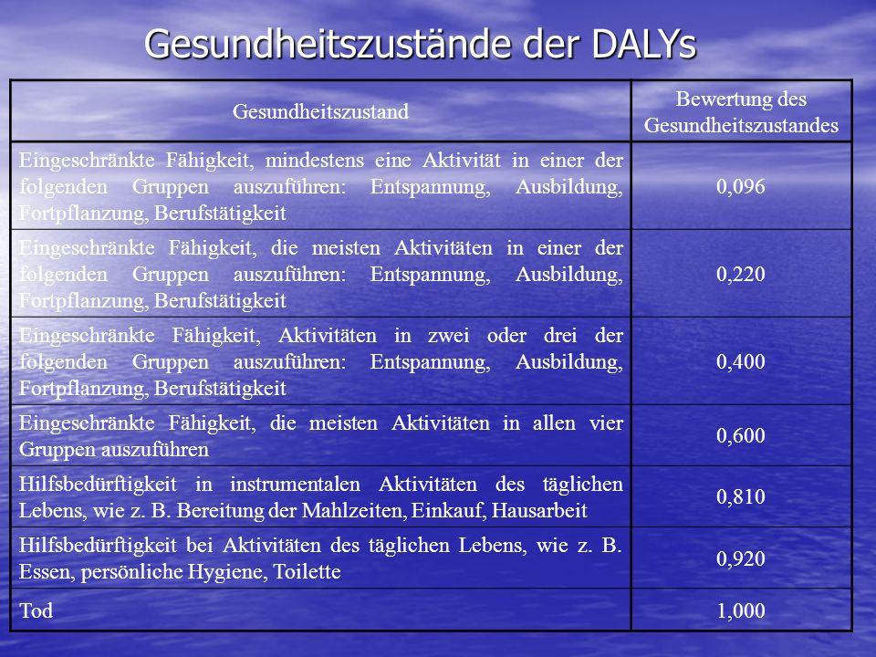 Gesundheitszustände der DALYs Gesundheitszustand Bewertung des Gesundheitszustandes Eingeschränkte Fähigkeit, mindestens eine Aktivität in einer der f