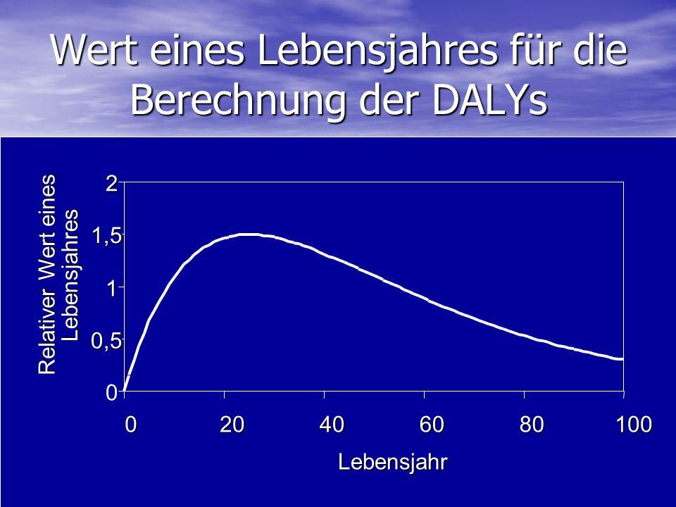 Wert eines Lebensjahres für die Berechnung der DALYs