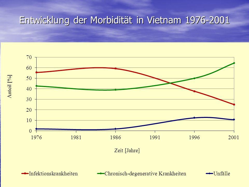 Entwicklung der Morbidität in Vietnam 1976-2001