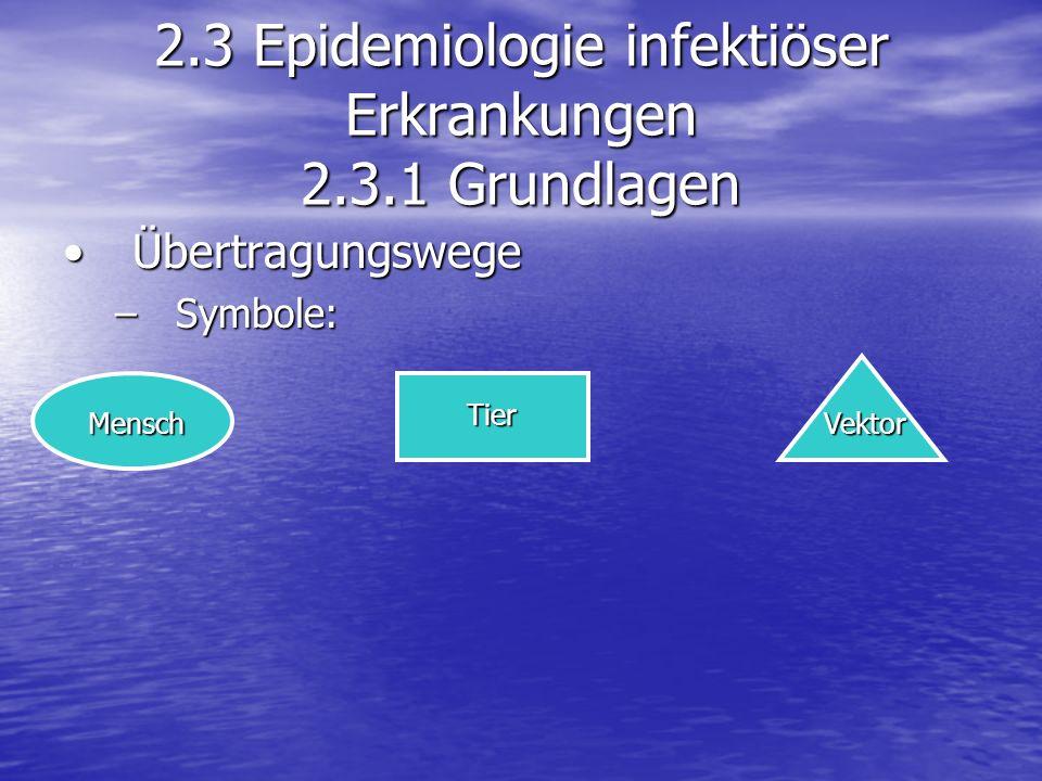 ÜbertragungswegeÜbertragungswege –Symbole: 2.3 Epidemiologie infektiöser Erkrankungen 2.3.1 Grundlagen MenschVektor Tier