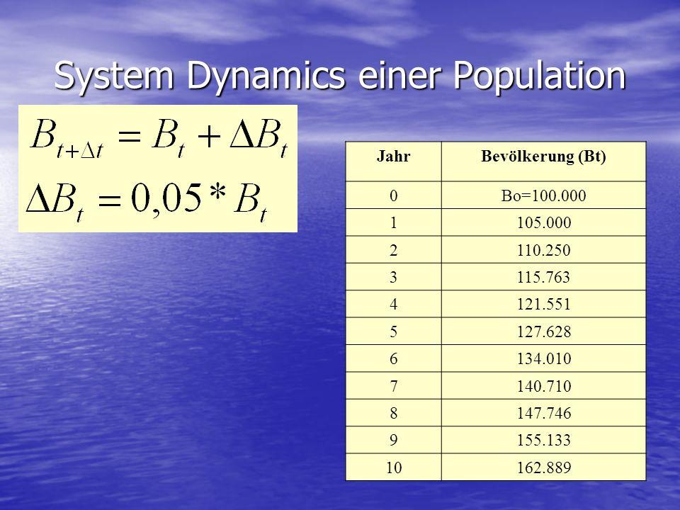 System Dynamics einer Population JahrBevölkerung (Bt) 0Bo=100.000 1105.000 2110.250 3115.763 4121.551 5127.628 6134.010 7140.710 8147.746 9155.133 101