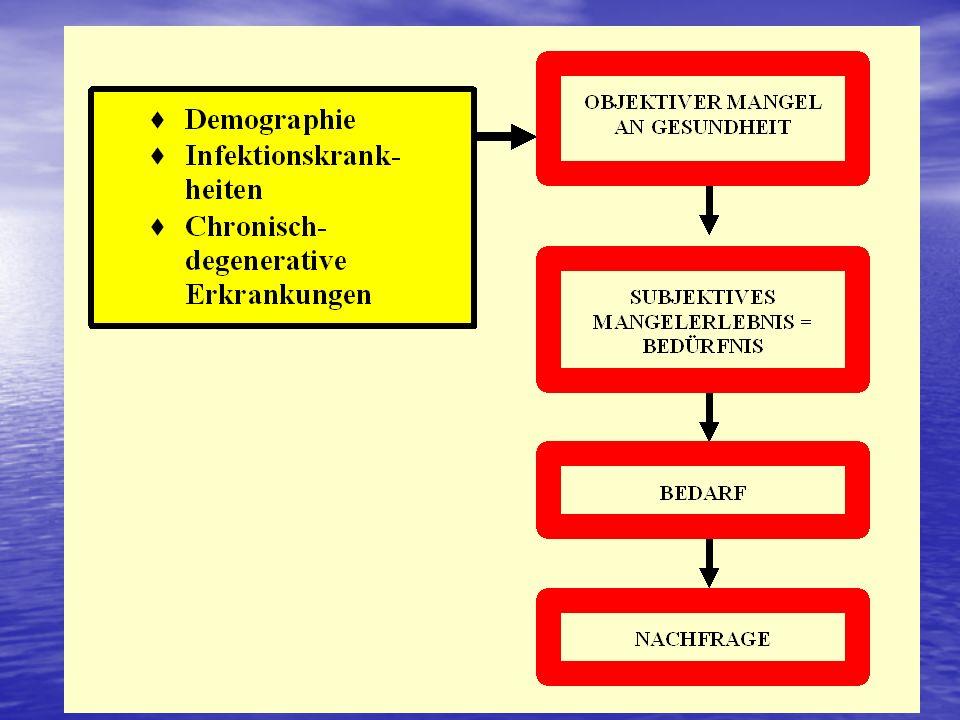 Demographische und epid. Transition