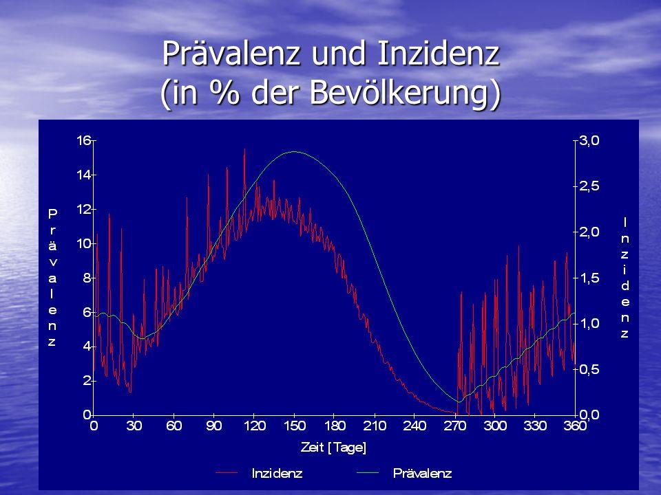 Prävalenz und Inzidenz (in % der Bevölkerung)