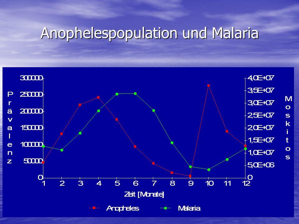 Anophelespopulation und Malaria