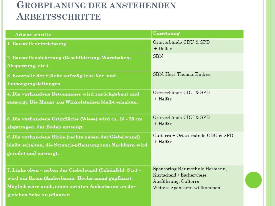 G ROBPLANUNG DER ANSTEHENDEN A RBEITSSCHRITTE Arbeitsschritte Umsetzung 1. Baustelleneinrichtung. Ortsverbände CDU & SPD + Helfer 2. Baustellensicheru