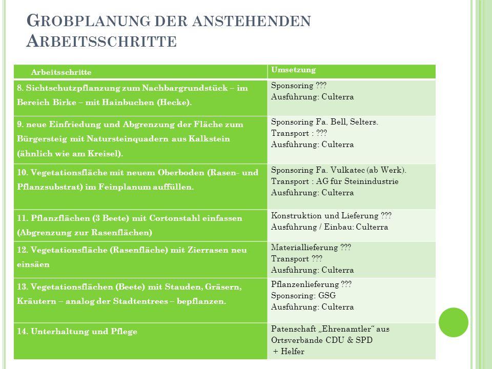 G ROBPLANUNG DER ANSTEHENDEN A RBEITSSCHRITTE Arbeitsschritte Umsetzung 8. Sichtschutzpflanzung zum Nachbargrundstück – im Bereich Birke – mit Hainbuc