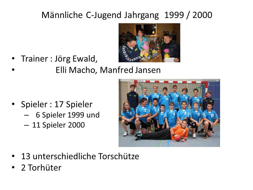 Trainer : Jörg Ewald, Elli Macho, Manfred Jansen Spieler : 17 Spieler – 6 Spieler 1999 und – 11 Spieler 2000 13 unterschiedliche Torschütze 2 Torhüter