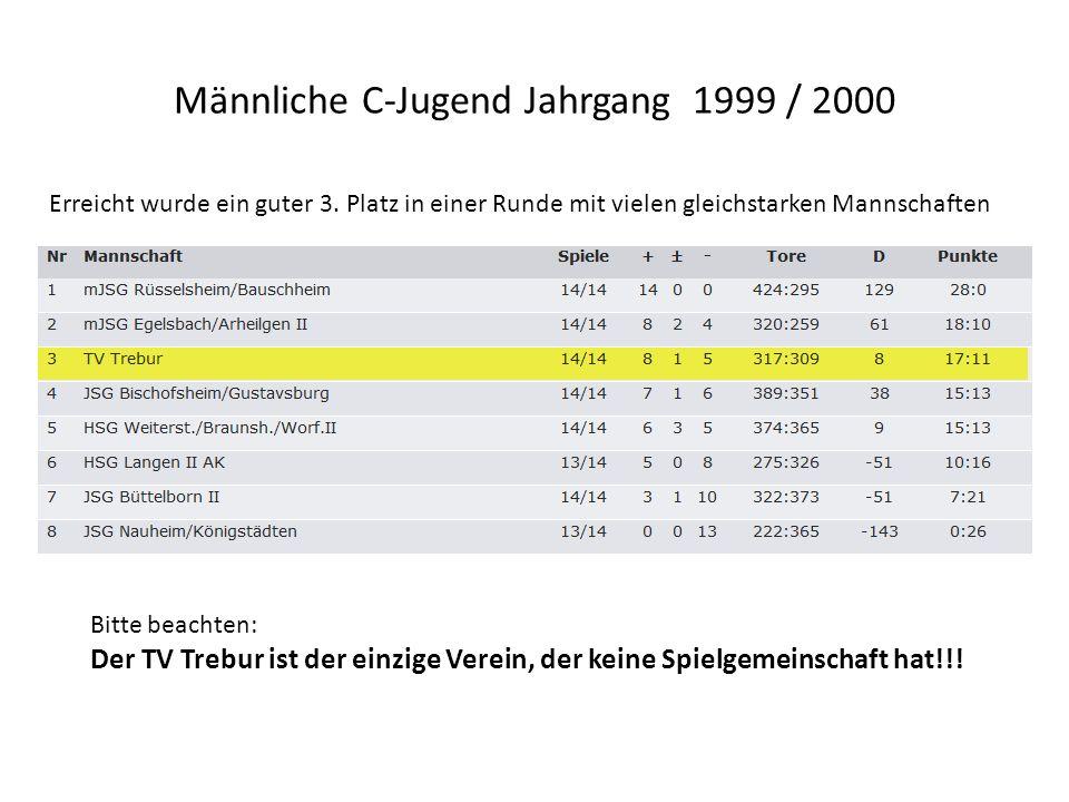 Männliche C-Jugend Jahrgang 1999 / 2000 Erreicht wurde ein guter 3. Platz in einer Runde mit vielen gleichstarken Mannschaften Bitte beachten: Der TV