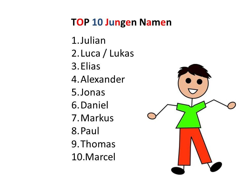 TOP 10 Jungen Namen 1.Julian 2.Luca / Lukas 3.Elias 4.Alexander 5.Jonas 6.Daniel 7.Markus 8.Paul 9.Thomas 10.Marcel